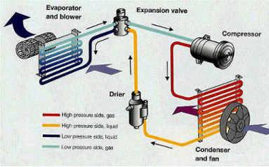 Fungsi kondensor ac
