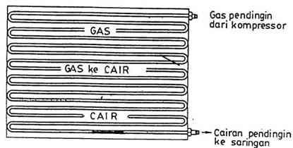 fungsi kondensor ac mobil