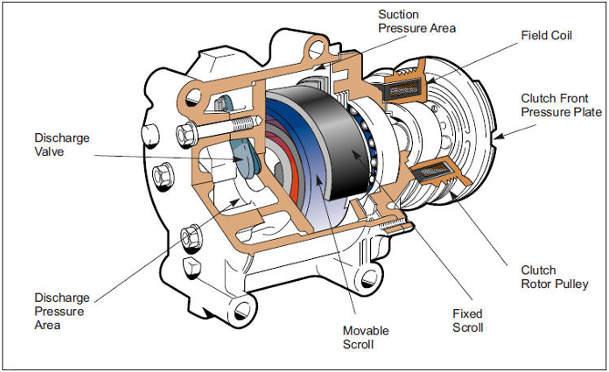 magnetic clutch pada kompresor