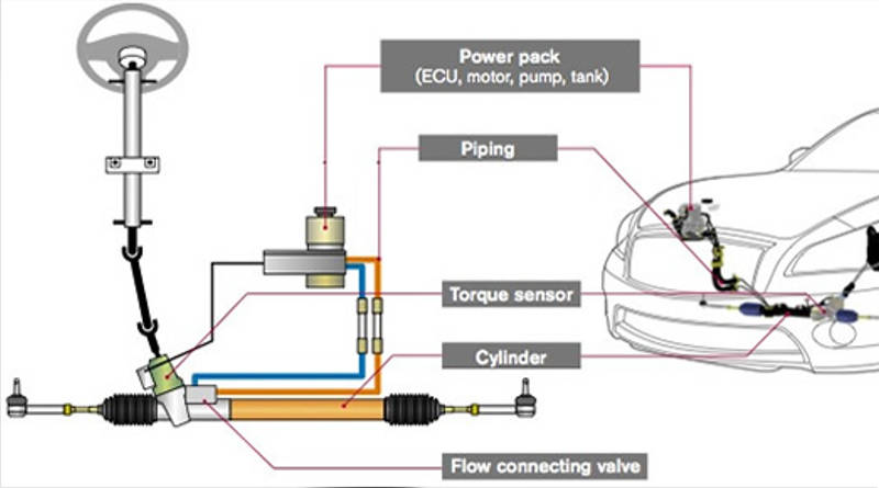 Electric Power Steering EPS semi