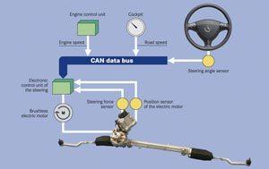 cara kerja electric power steering