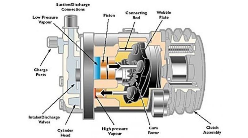 Cara Kerja Kompresor AC Mobil 3