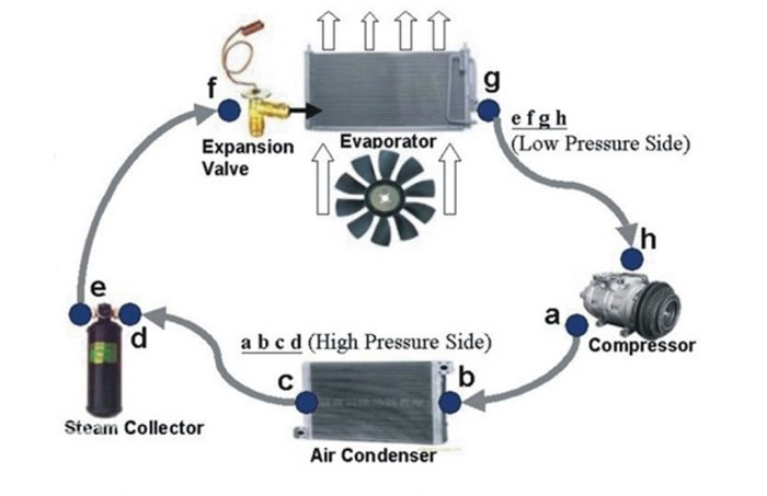 Cara kerja kompresor ac mobil 2